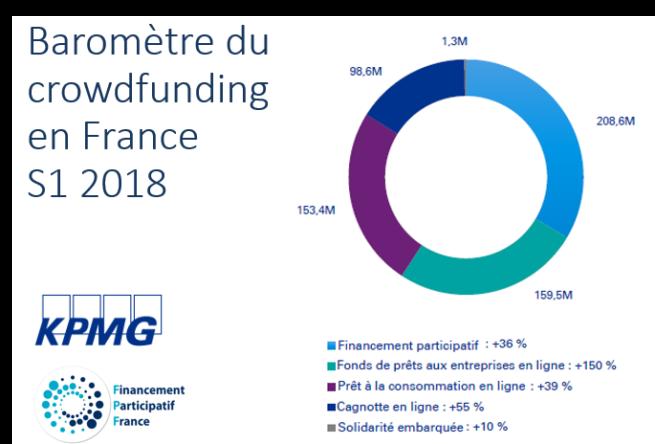 BAROMÈTRE DU CROWDFUNDING 1ER SEMESTRE 2018