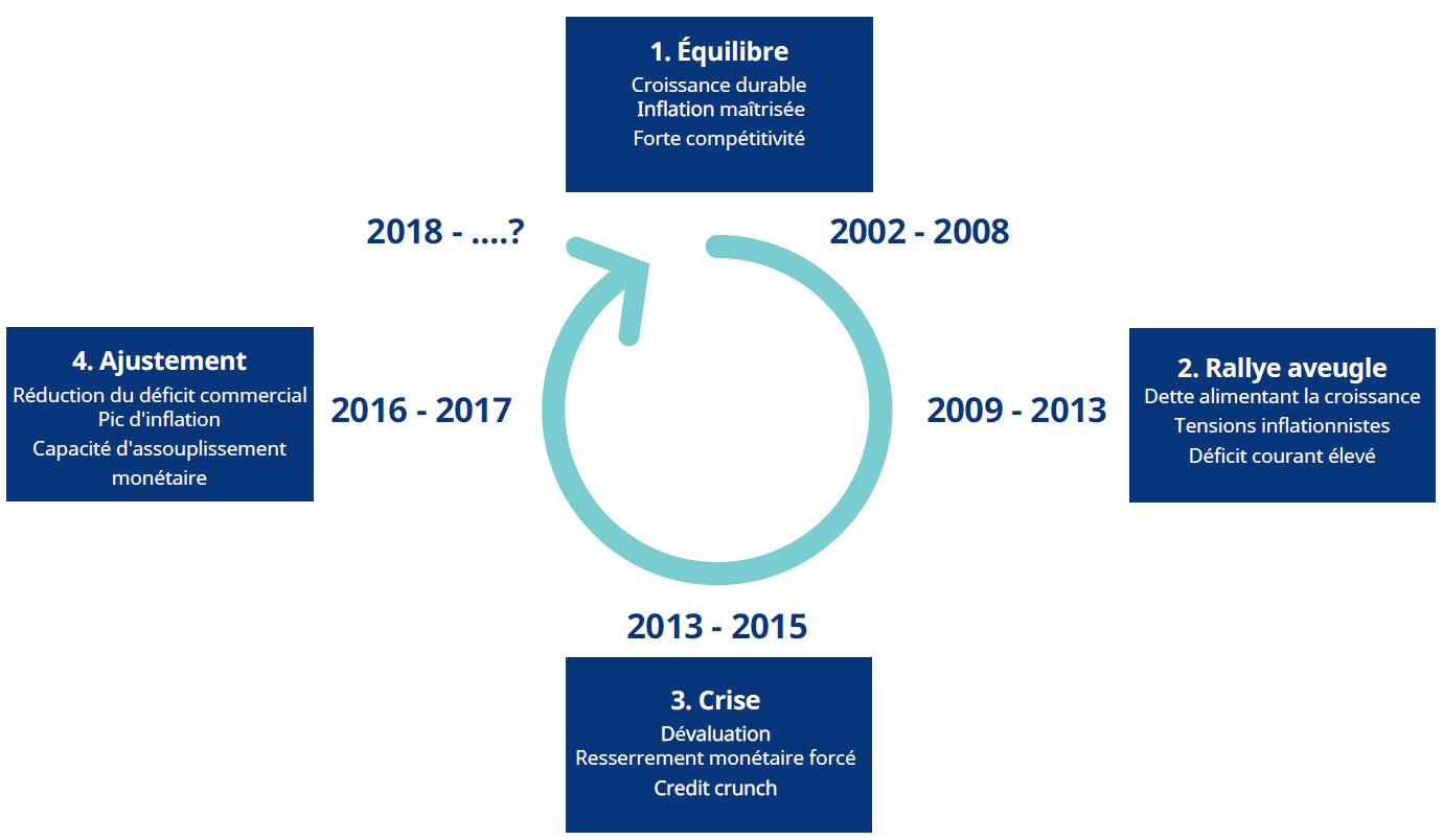 Perspectives 2018 : dette émergente - par Abdallah Guezour, gérant dette émergente à performance absolue