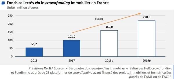 Crowdfunding immobilier : les fonds levés bondiront de 38% en 2019